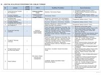 Rekrutmen Pegawai Non PNS Lembaga Kebijakan Pengadaan Barang Jasa Pemerintah (LKPP)