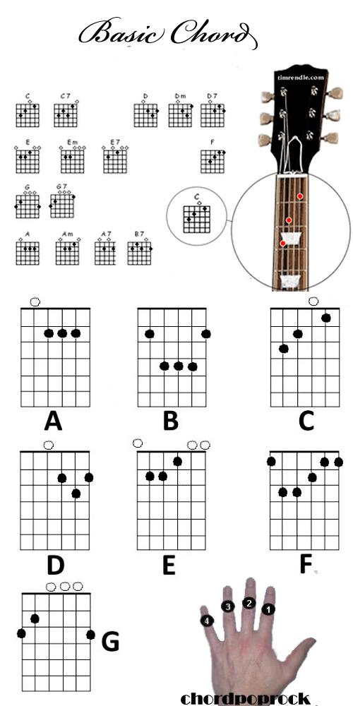 Kumpulan kunci gitar lengkap untuk pemula yang ingin belajar gitar.