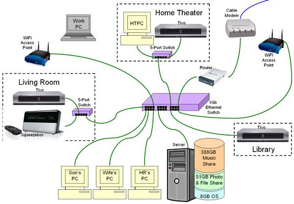 New Home Network Wiring Design Wiring Diagram