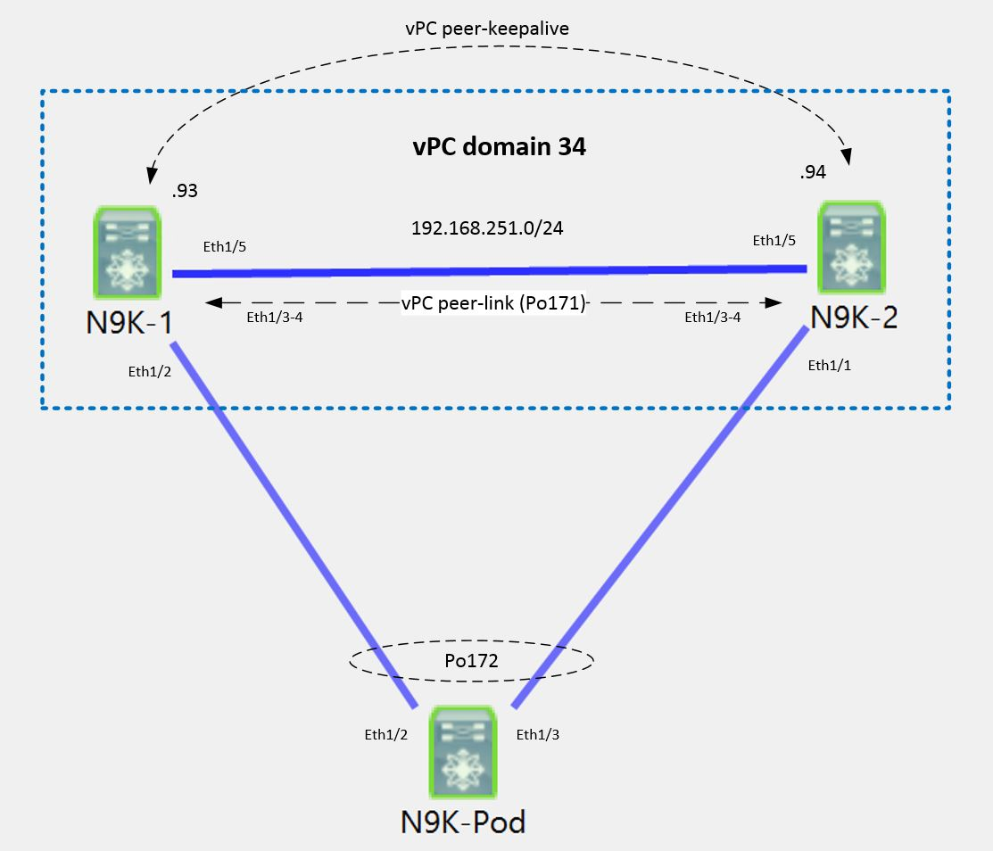 Network Playroom: Study Case: Cisco Modeling Labs 1 3