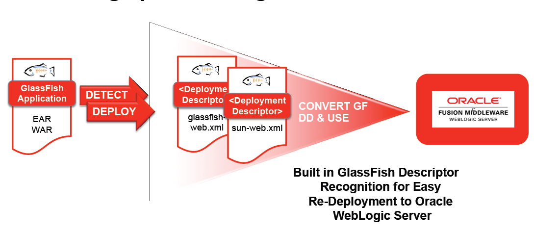 Scaling up to WebLogic 12c Server from GlassFish 3 x