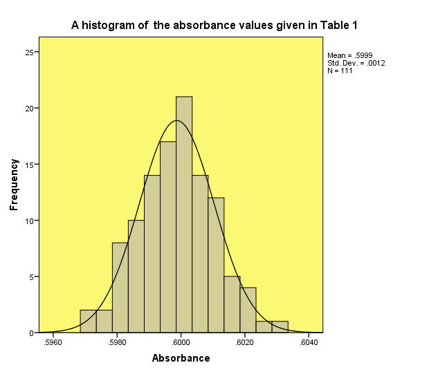 Fig.1: A histogram of the absorbance values given in Table I.1 - The plot indicates a normal distribution