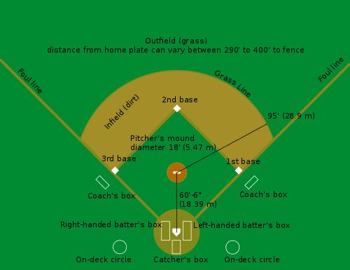 Ukuran Lapangan Baseball/Bisbol