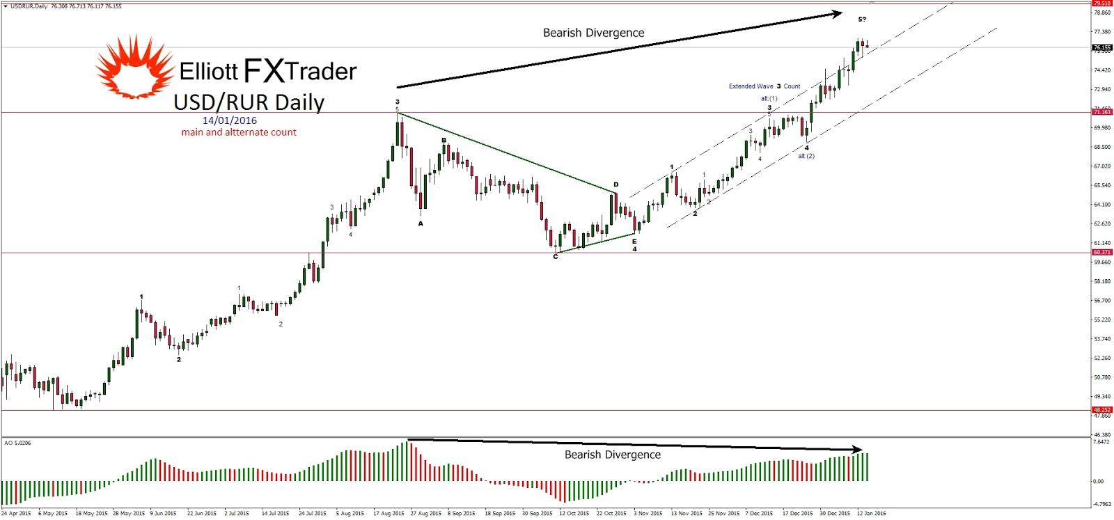 Eur to rur valutas tirgus forex