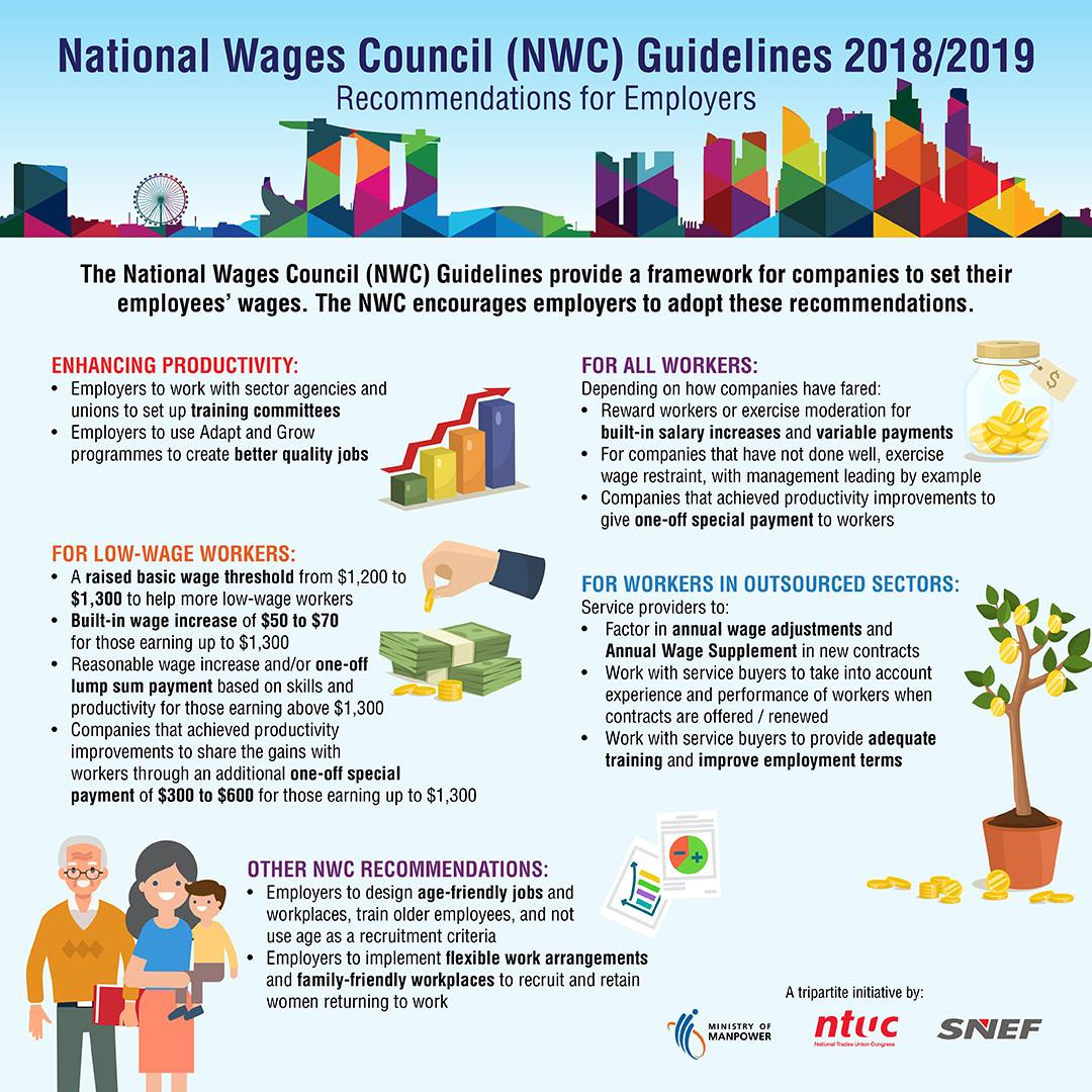 If Only Singaporeans Stopped to Think: National Wages