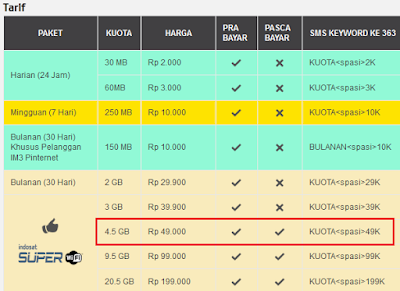 Paket Super Internet Indosat 4,5GB Hanya 49 Ribu Per Bulan