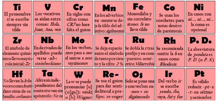 La tabla peridica de ortografa trucos trucos tabla peridica de ortografa urtaz Choice Image