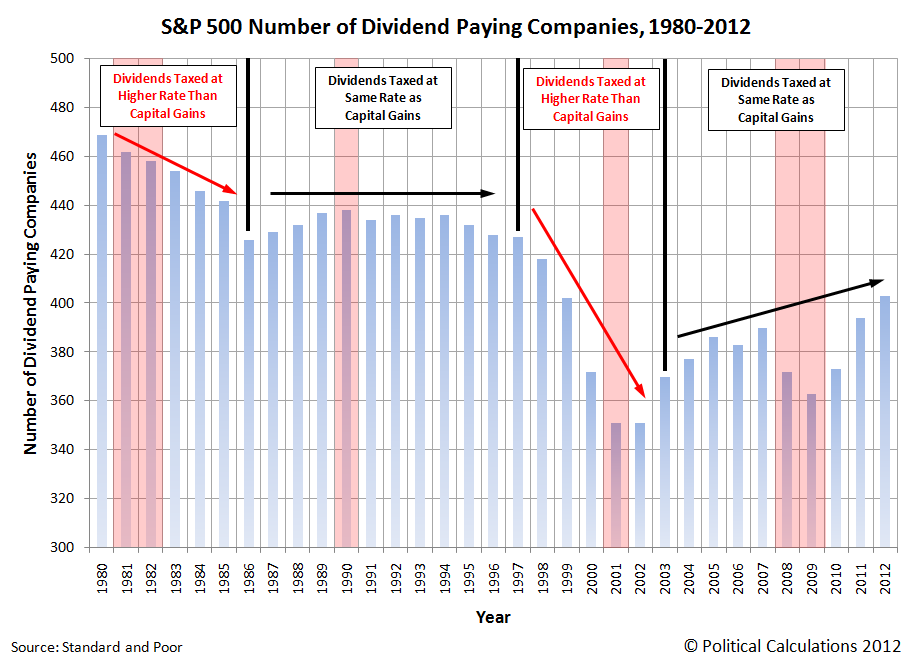 S&P 500 Number of Dividend Paying Companies, 1980-2012