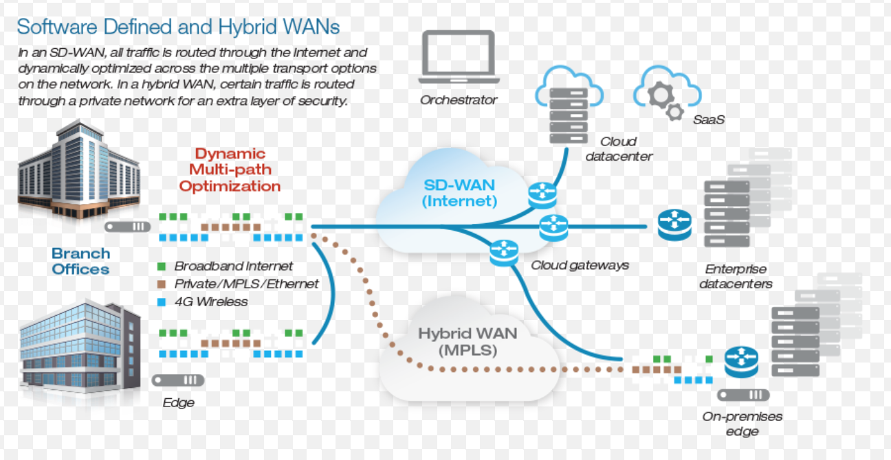 SD-WAN vs Traditional WAN Architecture and Comparison - Route XP