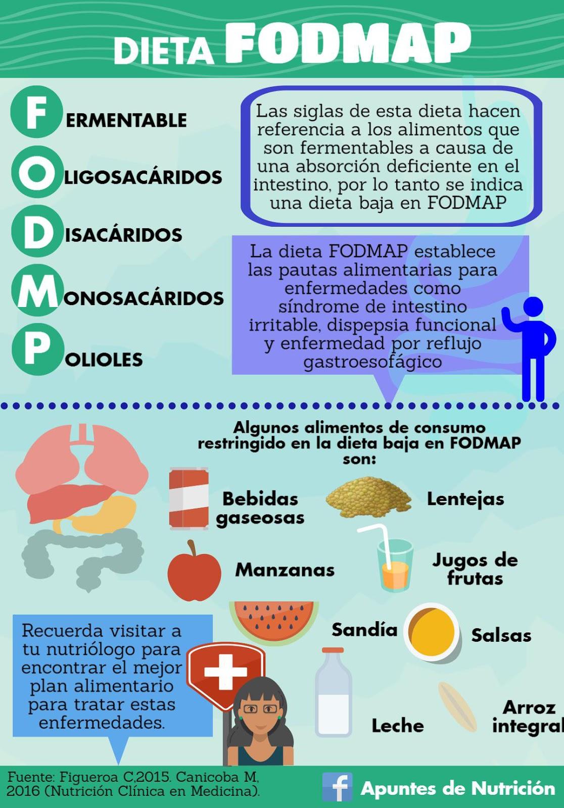 Dieta Baja En Fodmap Y Como Abordar Al Paciente