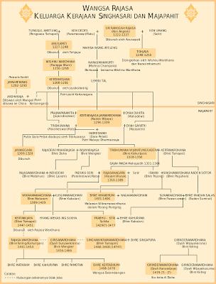 Silsilah wangsa Rajasa, keluarga penguasa Singhasari dan Majapahit. Penguasa ditandai dalam gambar ini.