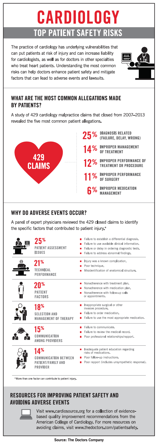 cardiology medical malpractice infographic