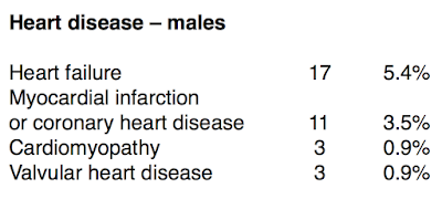 Death from diseases of the heart in male doctors  (percentage is of total deaths)