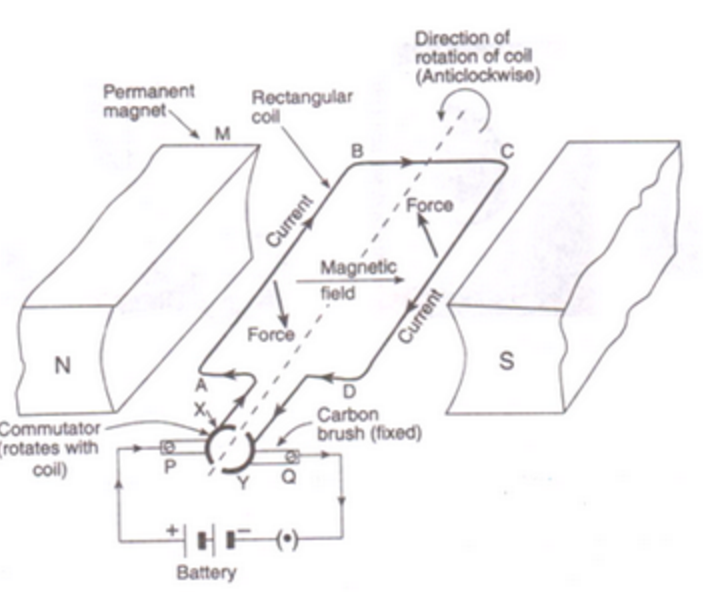 electric motor class 10, magnetic effects of electric current on Reversible Electric Motor Wiring Diagram Baldor Electric Motor Wiring Diagrams for it converts electrical energy into mechanical energy