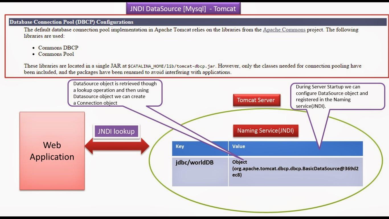 Java ee jdbcservlets tomcat connection pooling dbcp mysql jdbcservlets tomcat connection pooling dbcp mysql baditri Gallery