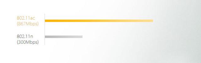 WiFi Speed Comparison