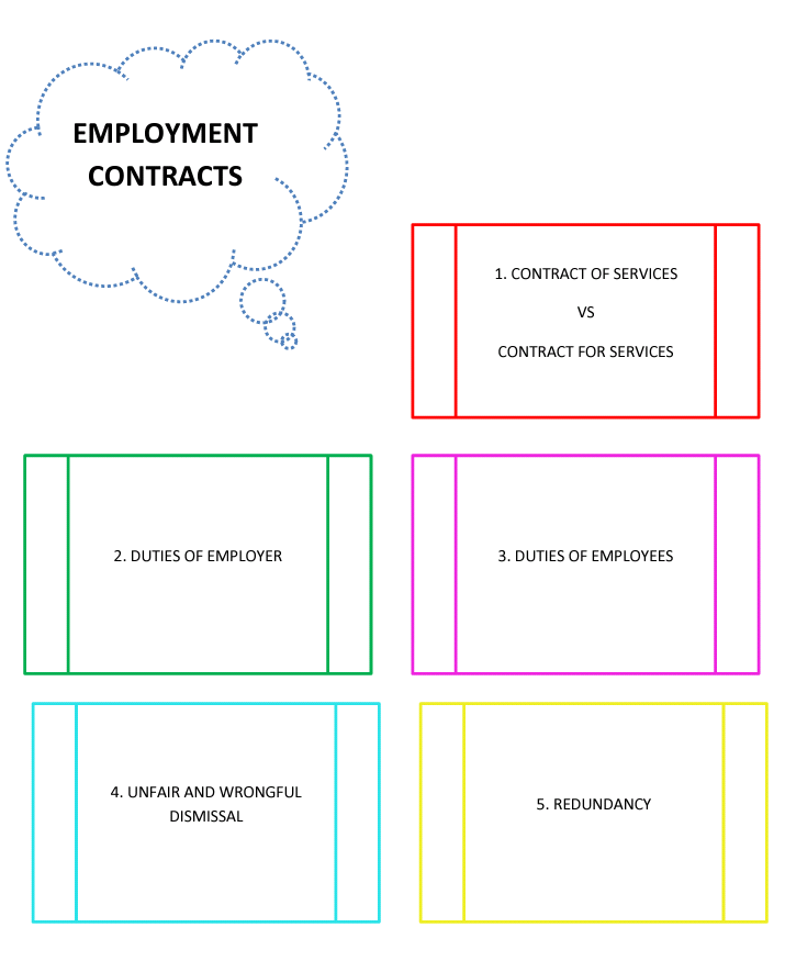 Business Law Employment Contracts