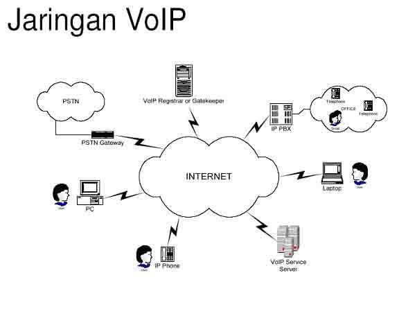 Hesti blog pengertian voip kebutuhan perangkat voip voice over internet protocol voip adalah teknologi yang mampu melewatkan trafik suara video dan data yang berbentuk paket melalui jaringan ip ccuart Choice Image