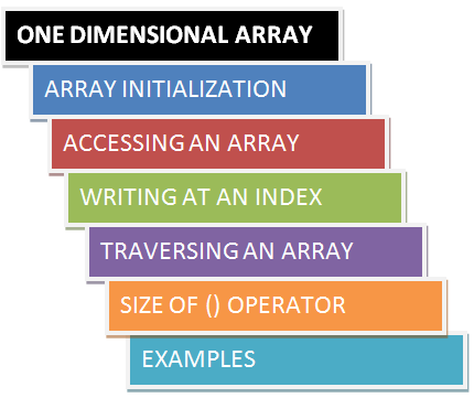 Two Dimensional arrays: