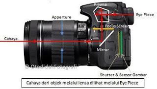 Materi Fisika Lengkap Alat Optik (Kamera dan Lup)