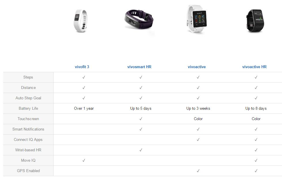comparing garmin smart watches
