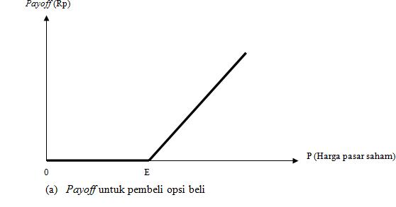 TEORI OPSI (OPTION THEORY)