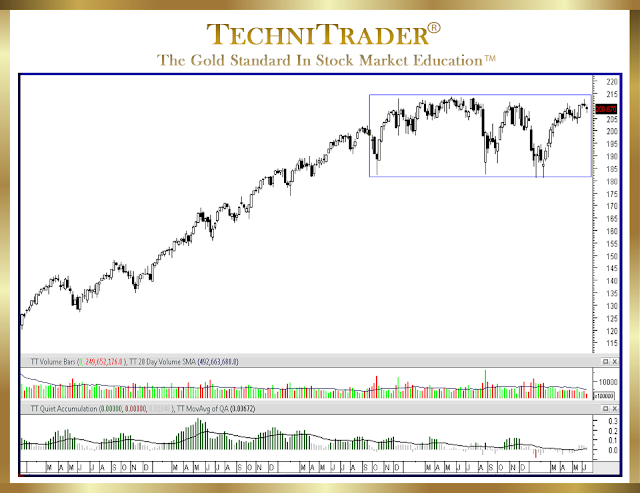 chart example of a range bound pattern - technitrader