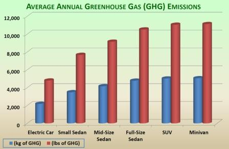 U Can Bee Green Electric Cars The Longer Albeit Thinner