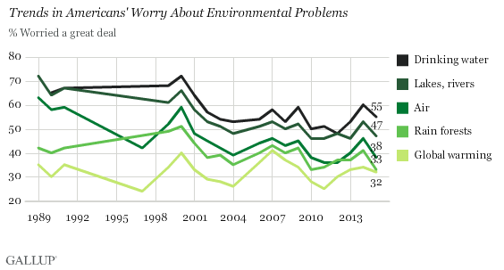 Trends in Americans' Worry about environmental problems (Credit: Gallup) Click to Enlarge.