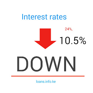 Loans interest rate go down to 14.5% pa from 18.2% pa