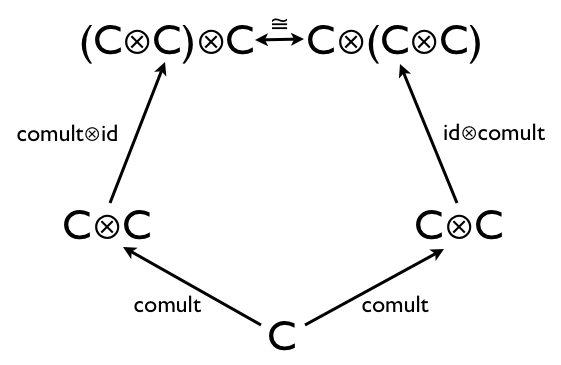 Haskell for Maths: What is a Coalgebra?