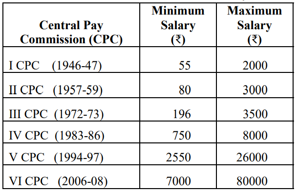 central-government-employees-min-and-max-salary-table