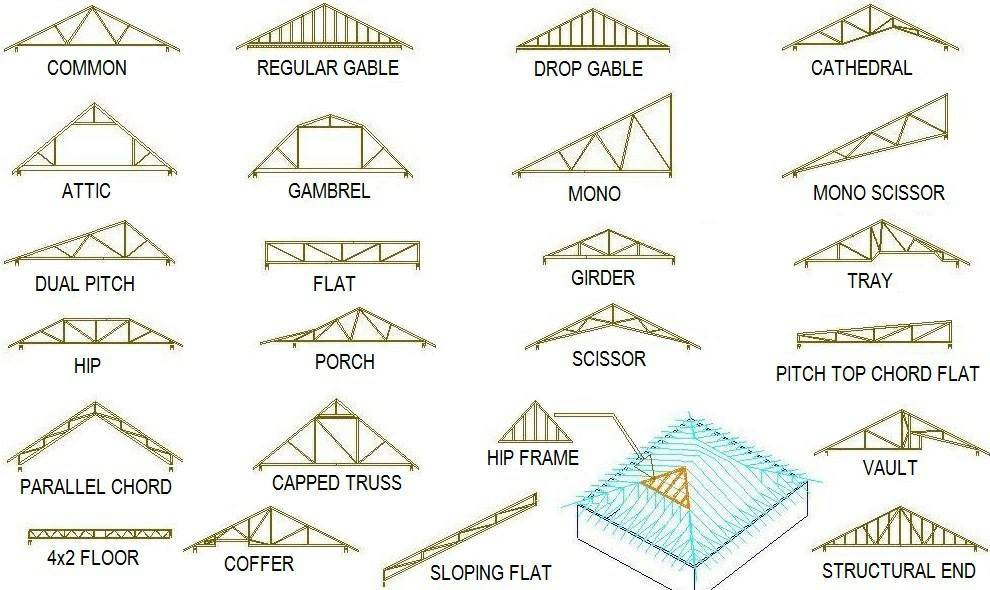 Types of truss industrial engineering for Hip roof design software