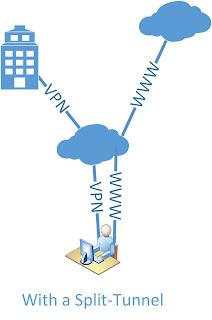 DMVPN - PSK to Auth RSA - Sig move - eehelp com