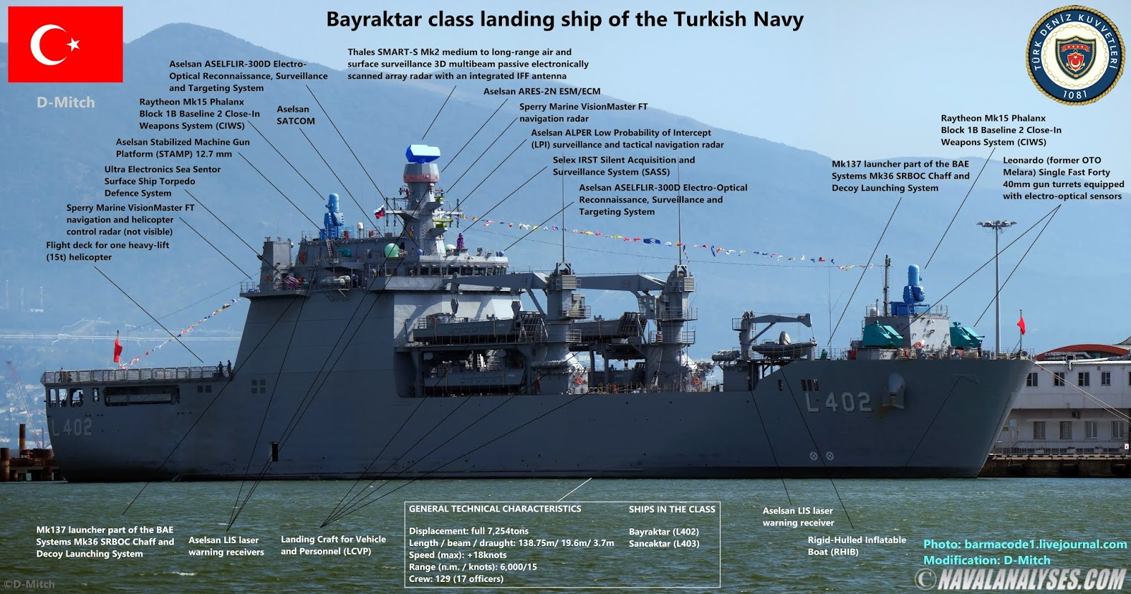 Naval Analyses: Bayraktar class landing ships of the Turkish