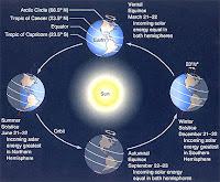 Αποτέλεσμα εικόνας για Θερινό ηλιοστάσιο
