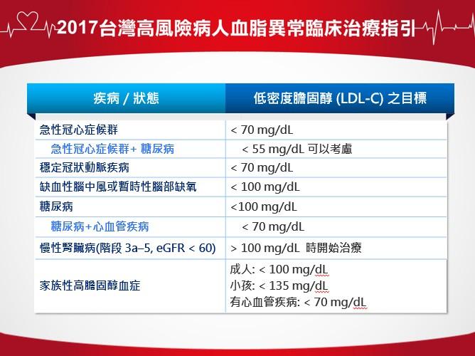 低密度脂蛋白膽固醇LDL-C的正常值與範圍是多少?