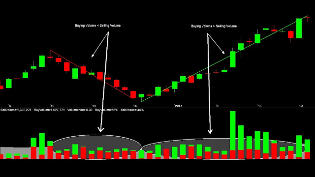 HOW TO USE VOLUME WITH CANDLESTICKS