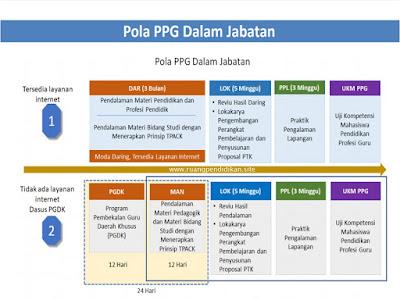 pola ppg dalam jabatan