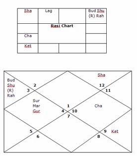 Akhand Samrajya Yoga in Vedic Astrology