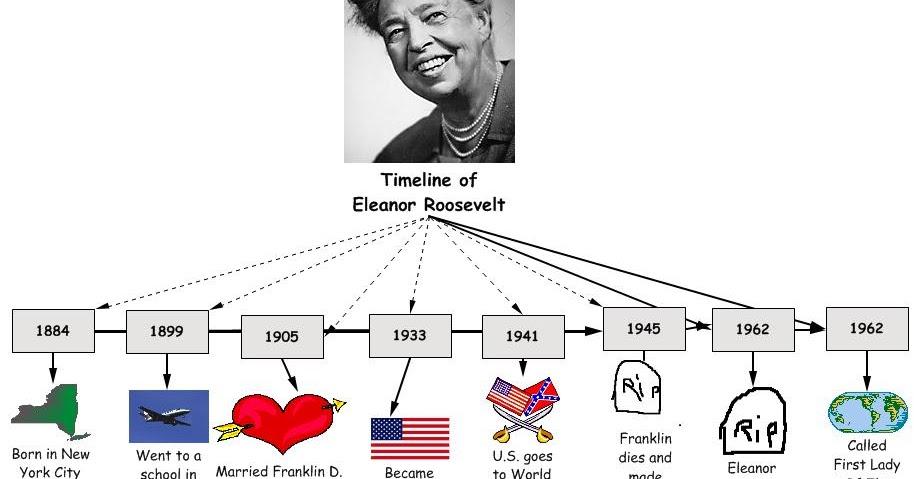 Third Grade Biographies: Eleanor Roosevelt by Elle