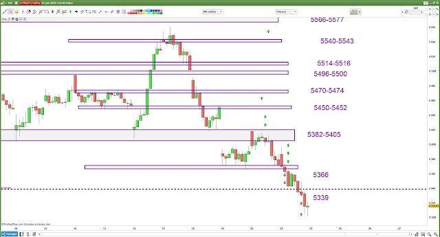 Plan de trade bilan 21/06/18 cac40