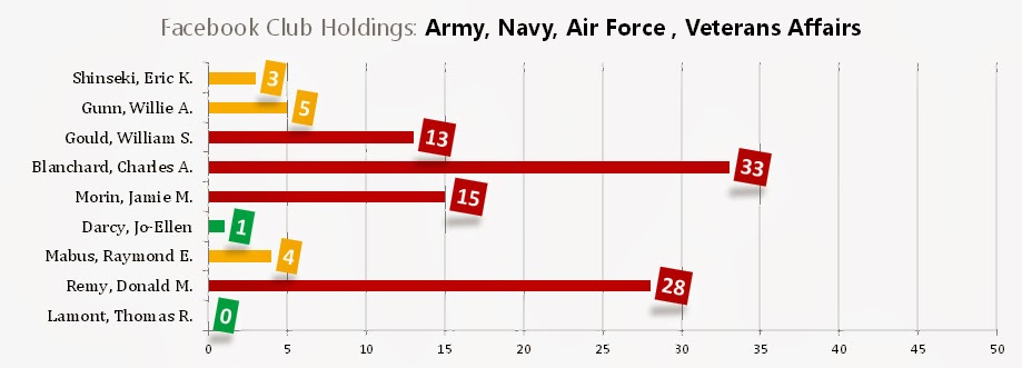 Army, Navy, Air Force, Veterans Affairs, 2009 Financial Disclosures: Lamont, Thomas R.; Remy, Donald M.; Mabus, Raymond E.; Darcy, Jo-Ellen; Morin, Jamie M.; Blanchard, Charles A.; Gould, William S.; Gunn, Willie A.; Shinseki, Eric K.