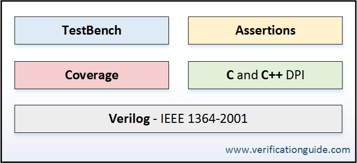 System Verilog - Verification Guide