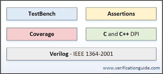 SystemVerilog language components