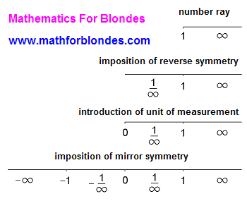 Number line. Number ray. Mathematics For Blondes.