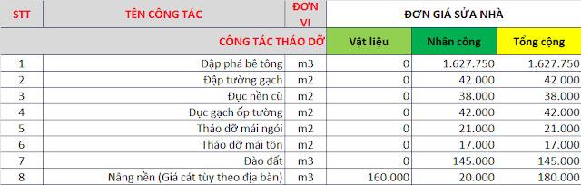 Bảng báo giá sửa chữa nhà tại Hà Nội
