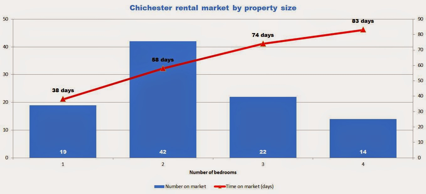 chichester rental market by property size graph