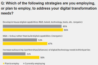 EY Digital Transformation Strategies