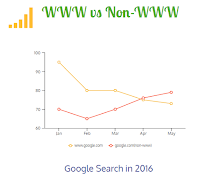 google stats of www and non-www in 2016 infographs